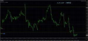10/30 EUR/GBP 1H