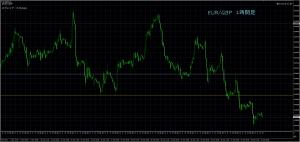 10/31 EUR/GBP 1H