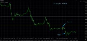 10/31 EUR/GBP 15M