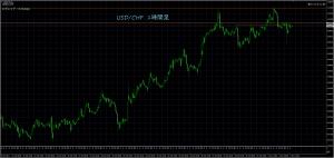11/3 USD/CHF 1H