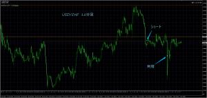 11/3 USD/CHF 15M