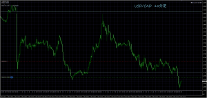 11/9 USD/CAD15