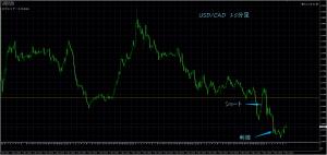 11/10 USD/CAD 15M