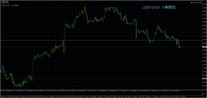 11/10 USD/CAD 1H