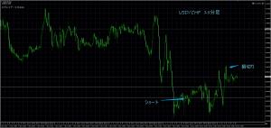 11/10 USD/CHF 15M