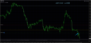 GBP/CAD 11/13 15M