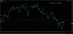 11/14 AUD/USD 15M