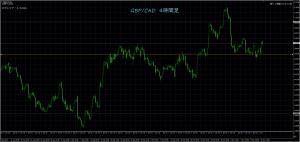11/14 GBP/CAD 4H
