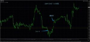11/14 GBP/CAD 15M