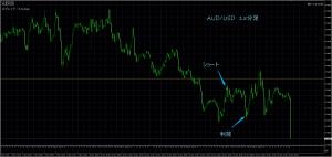 11/15 AUD/USD 15M