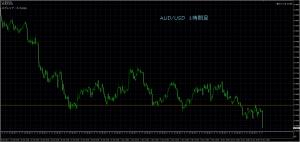 11/15 AUD/USD 1H