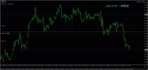 11/16 USD/CHF 1H