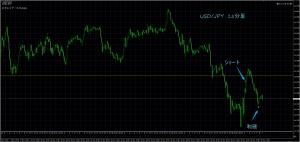 11/16 USD/JPY 15M