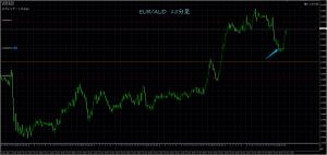 11/27 EUR/AUD 15M