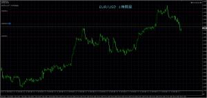12/1 EUR/USD 1H