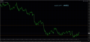 11/29 AUD/JPY 1H