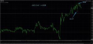 11/30 GBP/CHF 15M