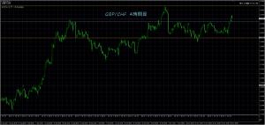 11/30 GBP/CHF 4時間足
