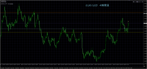 12/1 EUR/USD 4H