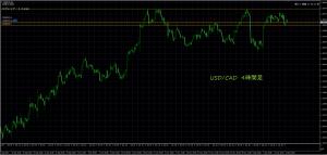12/14 USD/CAD 4H