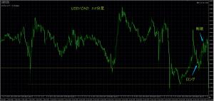 12/15 USD/CAD 15M
