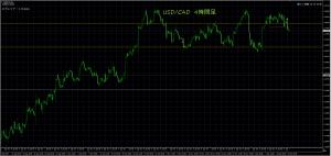 12/15 USD/CAD 4H