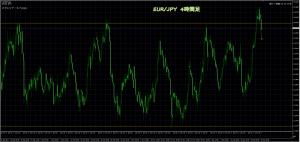 12/22 EUR/JPY 4H