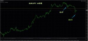 12/21 EUR/JPY 15M