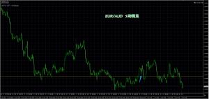 1/7 EUR/AUD 1H