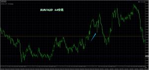 1/7 EUR/AUD 15M