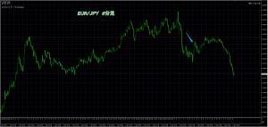 1/7 EUR/JPY 5M