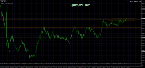 1/9 GBP/JPY DAY