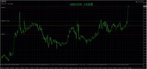 1/10 USD/CHF 15M