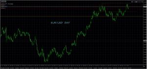 1/11 EUR/USD D