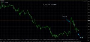 1/11 EUR/USD 15M