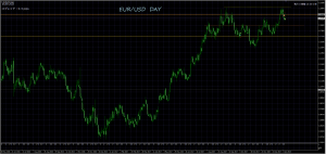 1/11 EUR/USD DAY
