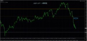 1/11 GBP/JPY 1時間足