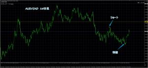 1/24 AUD/CAD 15M