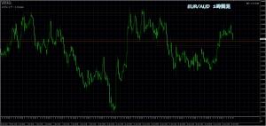 1/24 EUR/AUD 1H