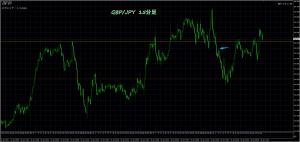 1/26 GBP/JPY 15M