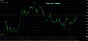 1/26 EUR/AUD 4H