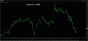 1/26 EUR/AUD 15M