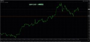 1/31 GBP/USD 1H