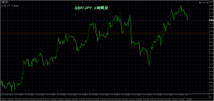2/3 GBP/JPY 1時間足