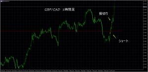 2019-3-11 GBP/CAD 1時間足