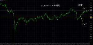 3/18 EUR/JPY 4H