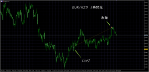 3/20 EUR/NZD 1H