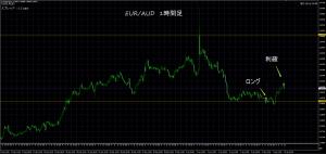 1/10 EUR/AUD 1H