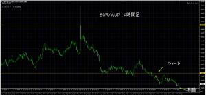 1/11 EUR/AUD 1H