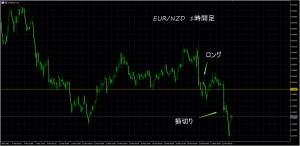 3/22 EUR/NZD 1H